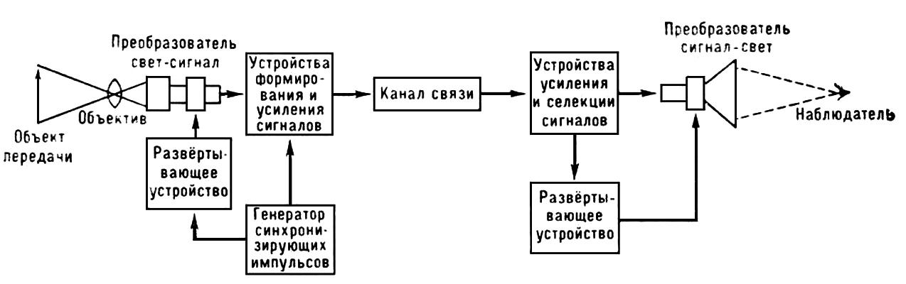 Обобщённая структурная схема телевизионной системы. Телевидение.