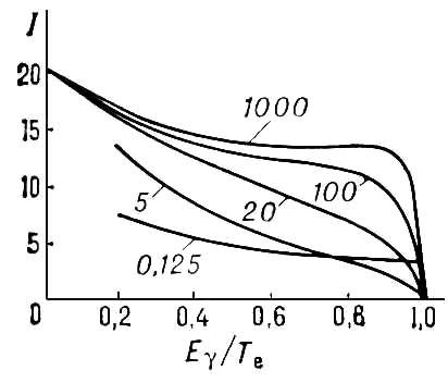 Рис. 1. Теоретические спектры энергии (E<sub><span style='font-family:Symbol;layout-grid-mode:line'>g</span></sub>) фотонов тормозного излучения (с учётом экранирования) в свинце (4 верхних кривых) и в алюминии (нижняя кривая); цифры на кривых — начальная кинетическая энергия электрона T<sub>e</sub> в единицах энергии покоя электрона m<sub>e</sub>c<sup>2</sup><span style='font-family:Symbol;layout-grid-mode:line'>»</span> 0,511 Мэв (интенсивность I дана в относительных единицах). Тормозное излучение.