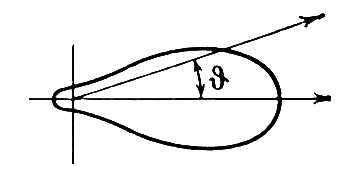 Рис. 2. Угловое распределение тормозного излучения при высоких начальных энергиях электронов (T<sub>e</sub><span style='font-family:Symbol;layout-grid-mode:line'>>></span>m<sub>e</sub>c<sup>2</sup>). Тормозное излучение.