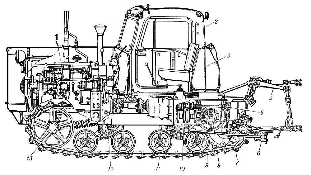 Рис. 2. Продольный разрез гусеничного трактора: 1 — двигатель; 2 — кабина; 3 — топливный бак; 4 — рычаги навесного устройства; 5 — вал отбора мощности; 6 — прицепная скоба; 7 — ведущее колесо; 8 — центральная передача; 9 — гусеница; 10 — коробка передач; 11 — опорное колесо; 12 — муфта сцепления; 13 — направляющее колесо. Трактор.