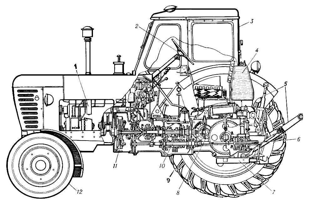 Рис. 1. Продольный разрез колесного трактора: 1 — двигатель; 2 — рулевое колесо; 3 — кабина; 4 — топливный бак; 5 — рычаги навесного устройства; 6 — вал отбора мощности; 7 — прицепной крюк; 8 — центральная передача; 9 — ведущее колесо; 10 — коробка передач; 11 — муфта сцепления; 12 — направляющее колесо. Трактор.