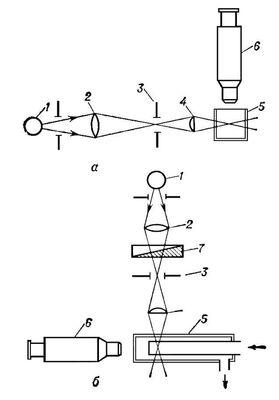 Принципиальные схемы щелевого (а) и поточного (б) ультрамикроскопов: 1 — источник света; 2 — конденсатор; 3 — оптическая щель; 4 — осветительный объектив; 5 — кювета; 6 — наблюдательный микроскоп; 7 — фотометрический клин. Ультрамикроскоп.