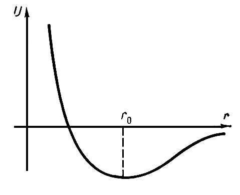 Рис. 1. Зависимость потенциальной энергии взаимодействия двух атомов от расстояния r между ними. Равновесное состояние r<sub>0</sub> отвечает наименьшему значению потенциальной энергии. На этом расстоянии силы притяжения и отталкивания между атомами уравновешены. Упругость.