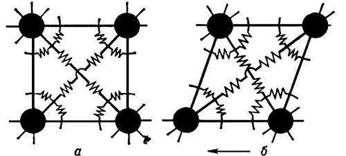 Рис. 2. Шариковая модель элементарной ячейки кубического кристалла: а — в равновесии при отсутствии внешних сил; б — при действии внешнего касательного напряжения. Упругость.