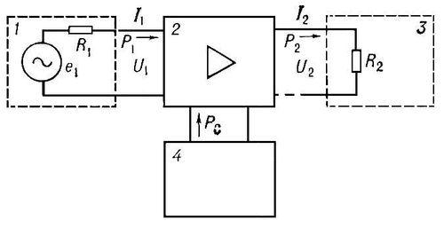 Рис. 1. Структурная схема усилителя электрических колебаний: 1 — источник сигнала; 2 — усилитель; 3 — нагрузка; 4 — источник питания; е<sub>1</sub> — источник усиливаемых колебаний; R<sub>1</sub>, R<sub>2</sub> — эквивалентные сопротивления источника усиливаемых колебаний и нагрузки; I<sub>1</sub>, P<sub>1</sub>, U<sub>1</sub> — соответственно ток, мощность и напряжение на входе усилителя; I<sub>2</sub>, P<sub>2</sub>, U<sub>2</sub> — ток, мощность и напряжение на выходе усилителя; P<sub>0</sub> — мощность источника питания. Усилитель электрических колебаний.