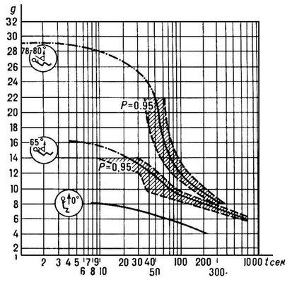 Время переносимости человеком длительно действующих ускорений в зависимости от их величины и направления. Р — доверительный интервал для вероятности 0,95. Ускорение.
