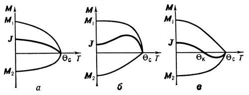 Рис. 4. Различные типы температурной зависимости намагниченности подрешёток M<sub>1</sub> и M<sub>2</sub> и спонтанной намагниченности J для ферримагнетика с двумя магнитными подрешётками. Ферримагнетизм.