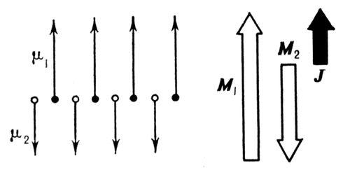 Рис. 1. Схематическое изображение ферримагнитного упорядочения линейной цепочки магнитных ионов разных сортов с элементарными магнитными моментами <span style='font-family:Symbol'>m</span><sub>1</sub> и <span style='font-family:Symbol'>m</span><sub>2</sub>. М1 =N<span style='font-family:Symbol'>m</span><sub>1</sub> и М2 = N<span style='font-family:Symbol'>m</span><sub>2</sub> — намагниченности 1-й и 2-й подрешёток (N — число ионов данного сорта в единице объёма). Суммарная намагниченность <span style='font-family: