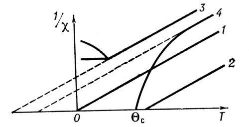 Рис. 3. Температурная зависимость обратной магнитной восприимчивости 1/<span style='font-family:Symbol'>c</span>: 1 — парамагнетика с <span style='font-family:Symbol'>c</span> = С/Т; 2 — ферромагнетика с <span style='font-family:Symbol'>c</span> = С/(Т — <span style='font-family:Symbol'>Q</span>); 3 — антиферромагнетика с <span style='font-family:Symbol'>c</span> = С/(Т + <span style='font-family:Symbol'>Q</span>); 4 — ферримагнетика. Ферримагнетизм.