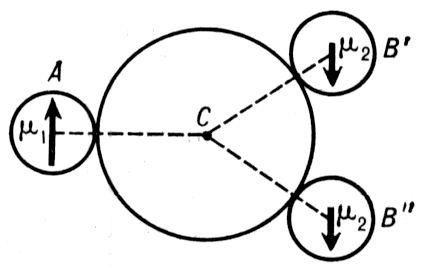"""Рис. 2. Типичное расположение ионов в ферримагнитном кристалле: С — немагнитный анион; А, B' и В"""" — магнитные катионы 1-й и 2-й подрешёток. Основное косвенное взаимодействие между А и B', В"""" — отрицательно. Взаимодействие B' — В"""" — мало. Ферримагнетизм."""