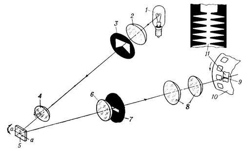 Схема светомодулирующего устройства с зеркальным модулятором света для фотографической звукозаписи: 1 — записывающая лампа; 2 и 6 — конденсорные линзы; 3 — диафрагма с М-образным вырезом; 4 — изображающая линза; 5 — модулирующее зеркальце; 7 — диафрагма с узким прямоугольным вырезом; 8 — микрообъектив; 9 — световой штрих на кинопленке; 10 — кинопленка; 11 — фрагмент фонограммы с «сфотографированным» на ней звуком. Фотографическая звукозапись.