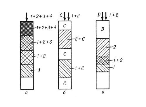 Основные варианты проведения хроматографического процесса: а — фронтальный; б — проявительный; в — вытеснительный; 1, 2, 3, 4 — разделяемые вещества; C — несорбирующаяся подвижная фаза; D — вытеснитель. Хроматография.