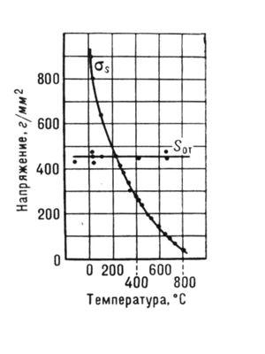 Схема перехода каменной соли из вязкого состояния в хрупкое при понижении температуры испытания на растяжение (по А. Ф. Иоффе). Хрупкость.