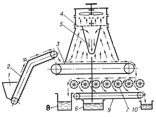 Технологическая схема работы чаеочистительной машины: 1 — загрузочный бункер; 2 — погрузочный транспортер; 3 — очистительный транспортер; 4 — дисковый выносной транспортер; 5 — бункер; 6 — ящик отходов, выделенных воздушным потоком; 7 — ячеистые барабаны; 8 — ящик отходов, сброшенных ячеистыми барабанами; 9 — выносной транспортер очищенного чайного листа; 10 — тара для очищенного чайного листа. Чаеочистительная машина.