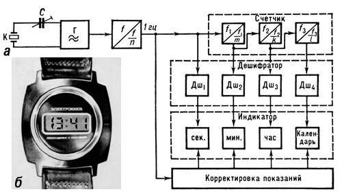 Рис. 7. Кварцевые наручные часы с цифровой индикацией на жидких кристаллах: а — блок-схема; б — внешний вид; К — кристалл кварца; Г — генератор электрических колебаний; С — триммер; f — частота колебаний; Дш — дешифратор. Часы (прибор).