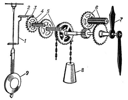 Рис. 4. Схема механизма маятниковых часов с крючковатым спуском: 1 — поводок; 2 — ось скобы; 3 — скоба; 4 — спусковое колесо; 5 — основная колёсная передача; 6 — колёсная передача стрелок; 7 — стрелки; 8 — гиревой привод; 9 — маятник. Часы (прибор).