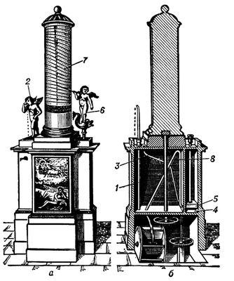 Рис. 2. Клепсидра (водяные часы): а — внешний вид; б — разрез; 1 — трубка подачи воды из постороннего источника; 2 — фигура, из глаз которой вода капля за каплей равномерно поступает по трубке 3 в резервуар 4; 5 — пробка с укрепленной на ней фигурой 6, показывающей палочкой время на цилиндрическом циферблате 7; 8 — трубка сифона, по которой в конце суток вода вытекает из наполненного резервуара 4, поворачивая цилиндр 7 вокруг вертикальной оси на <sup>1</sup>/<sub>365</sub> часть окружности. Часы (прибор).