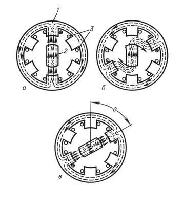 Поперечное сечение шагового электродвигателя в начальный момент (а); в момент переключения обмоток статора (б); при повороте на угол <span style='font-family:Symbol'>q</span> (в); 1 — статор: 2 — ротор: 3 — обмотки возбуждения. Шаговый электродвигатель.