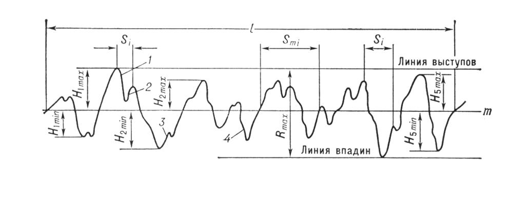 Действительный профиль (профилограмма) поверхности: 1 — выступ профиля; 2 — местная впадина; 3 — местный выступ; 4 — впадина профиля. Шероховатость поверхности.