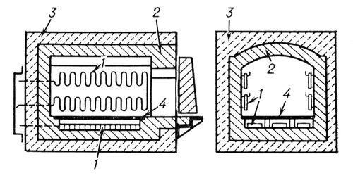 Рис. 1. Схема устройства камерной печи сопротивления периодического...