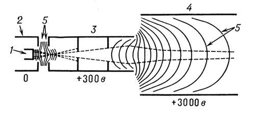 Рис. 2. Электроннооптическая система с симметрией вращения, предназначенная для формирования электронного пучка (электронный прожектор): 1 подогревной катод; 2 фокусирующий электрод; 3 первый анод; 4 второй анод; 5 сечения эквипотенциальных поверхностей электростатического поля плоскостью рисунка. Штриховой линией обозначены контуры пучка. У электродов указаны их потенциалы по отношению к катоду, потенциал которого принят равным нулю. Электроды 1, 2, 3 образуют катодную электронную линзу, электроды 3 и 4 иммерсионную. Электронная и ионная оптика.