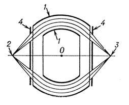 Рис. 7. Сферический конденсатор: 1 — электроды конденсатора; 2 — точечный предмет; 3 — изображение предмета; 4 — кольцевые диафрагмы, ограничивающие пучок. Электроды имеют форму частей двух концентрических сфер. Изображение лежит на прямой, проходящей через источник и центр О этих сфер. Электронная и ионная оптика.