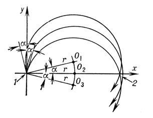 Рис. 8. Отклонение и фокусировка пучка заряженных частиц однородным магнитным полем: 1 — предмет; 2 — изображение. Заряженные частицы, испущенные линейным предметом (щелью) в пределах небольшого угла 2<span style='font-family:Symbol'>a</span>, сначала расходятся, а затем, описав полуокружности с радиусом r, который для всех частиц с одной и той же массой и энергией одинаков, фокусируются, формируя изображение предмета в виде полоски шириной r<span style='font-family:Symbol'>a</span><sup>2</sup>. Линейный предмет и полоска-изображение расположены параллельно силовым линиям магнитного поля, направленным перпендикулярно плоскости рисунка. О<sub>1</sub>, О<sub>2</sub> и О<sub>3</sub> — центры круговых траекторий частиц. Электронная и ионная оптика.
