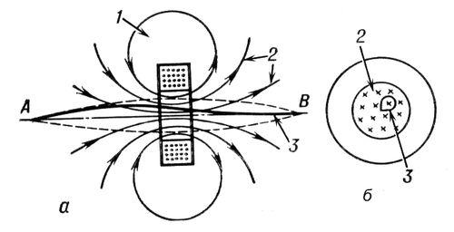 Рис. 3. Магнитная линза в виде тороидальной катушки: а вид сбоку; б вид спереди; 1 катушка; 2 силовые линии магнитного поля<span style='font-family:
