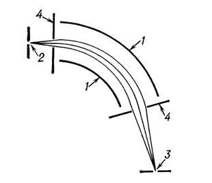 Рис. 6. Отклонение и фокусировка пучка заряженных частиц секторным цилиндрическим конденсатором: 1 — электроды конденсатора; 2 — выходная щель источника заряженных частиц; 3 — входная щель приемника заряженных частиц; 4 диафрагмы, ограничивающие пучок. Электроды имеют форму частей круглых цилиндров. Щель источника играет роль предмета. Выходящий из неё расходящийся пучок частиц с определённой энергией фокусируется, образуя перпендикулярное к плоскости рисунка линейное изображение щели источника, с которым совмещается щель приемника. Электронная и ионная оптика.