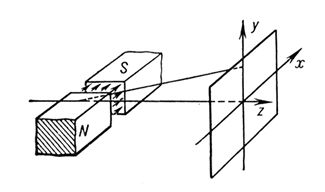 Рис. 5. Отклонение пучка положительно заряженных частиц поперечным магнитным полем. N и S магнитные полюса. Стрелки показывают направление магнитного поля в межполюсном зазоре. Электронная и ионная оптика.