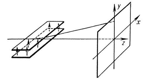 Рис. 4. Отклонение пучка положительно заряженных частиц в поле плоского электростатического конденсатора. Стрелки показывают направление электрического поля внутри конденсатора. Электронная и ионная оптика.