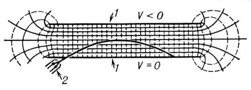 Рис. 1. Отклонение электронного пучка в однородном поле плоского конденсатора: 1 — пластины конденсатора; 2 — электронный прожектор, испускающий электронный пучок. Силовые линии поля изображены пунктирными линиями, сечения эквипотенциальных поверхностей плоскостью рисунка — сплошными линиями. Потенциал поля V возрастает при перемещении сверху вниз. Электронная и ионная оптика.