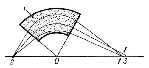Рис. 9. Отклонение и фокусировка пучка заряженных частиц секторным магнитным полем: 1 магнитное поле; 2 предмет (щель источника); 3 изображение. Силовые линии магнитного поля направлены перпендикулярно плоскости рисунка. Изображение лежит на линии, соединяющей предмет с вершиной сектора О. Ширина изображения того же порядка, что и в однородном магнитном поле. Электронная и ионная оптика.