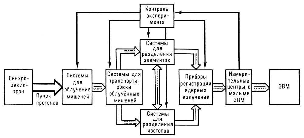 Блок-схема измерительного комплекса (на базе синхроциклотрона ОИЯИ) для изучения схем распада нейтронно-дефицитных ядер, образующихся при бомбардировке ядер мишени (например, Ta) протонами с энергией до 680 Мэв. Ядерная спектроскопия.
